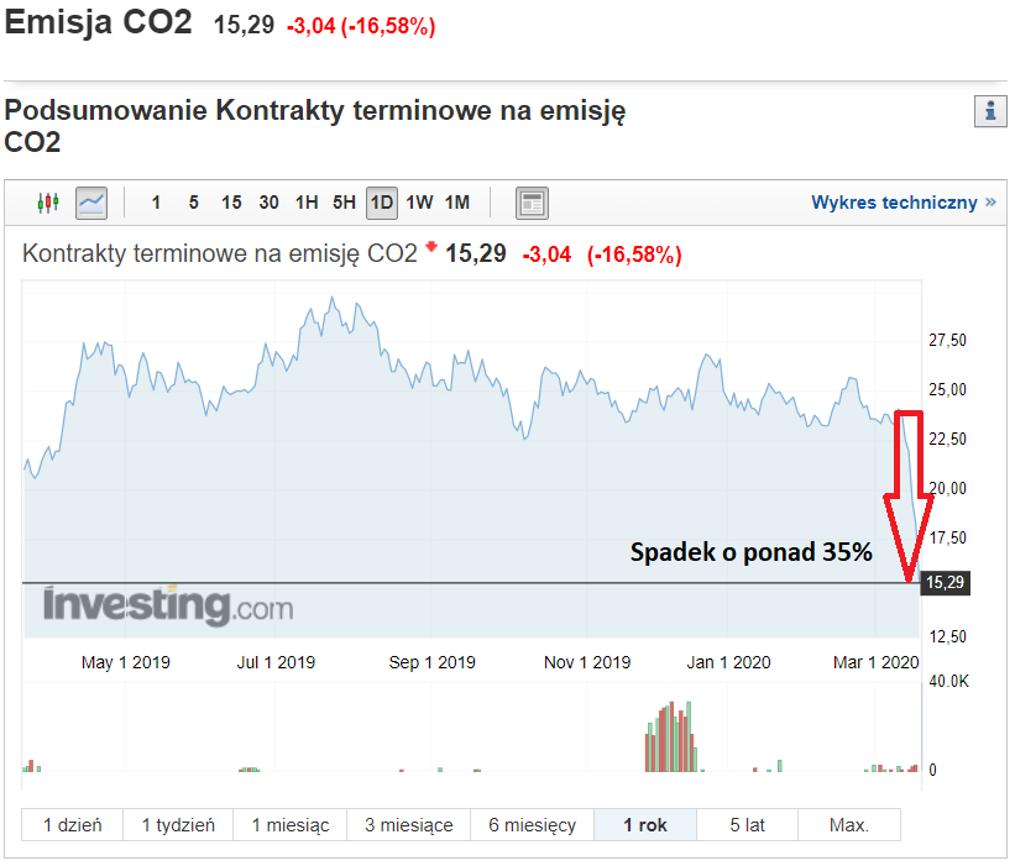 Kontrakty terminowe na CO2